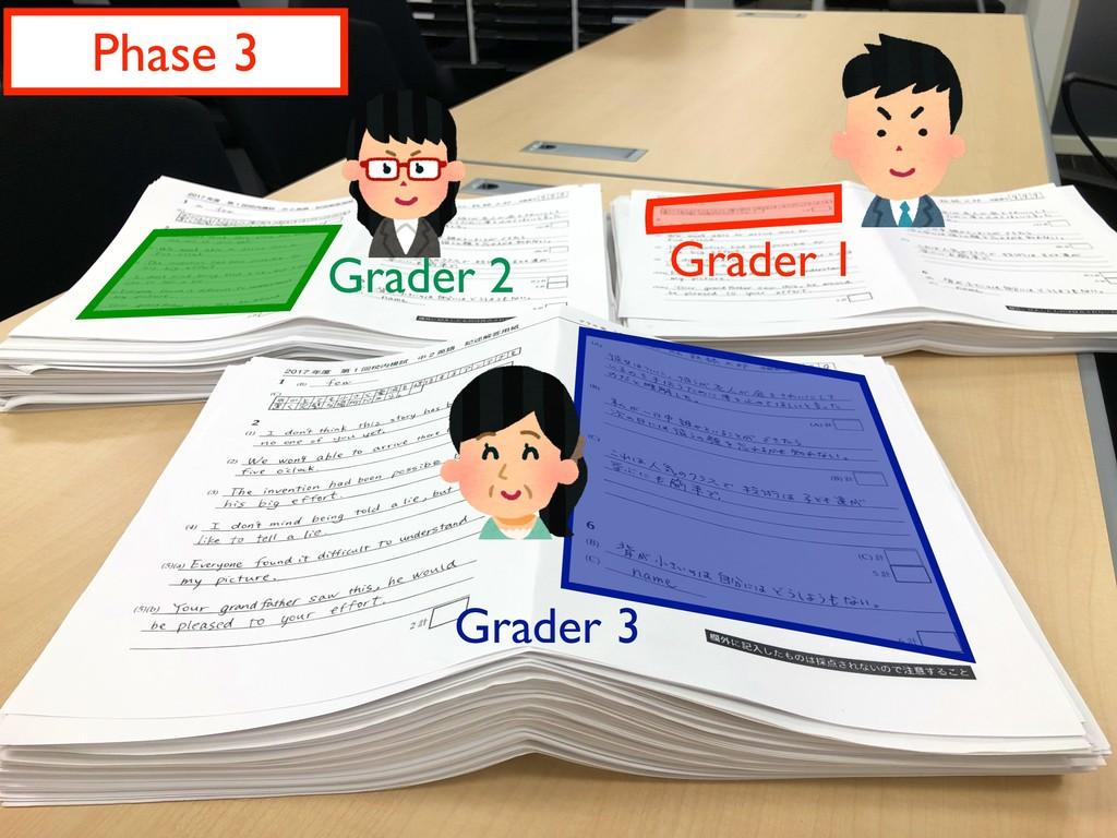 Phase 3 Grader 1 Grader 2 Grader 3
