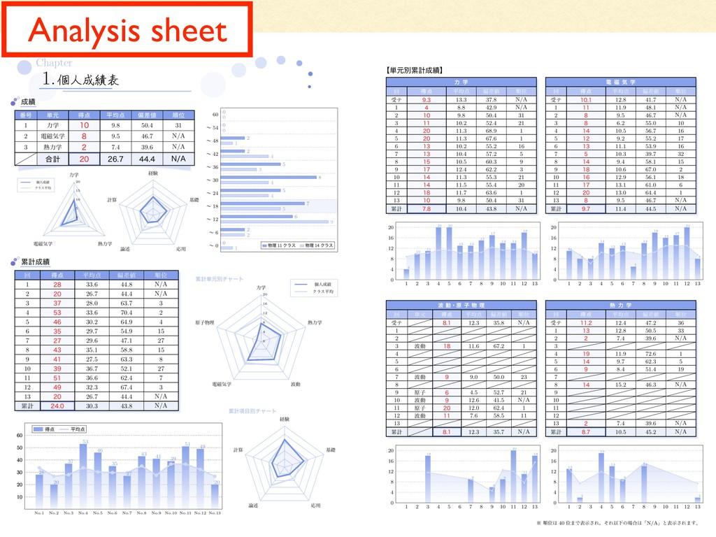 Analysis sheet