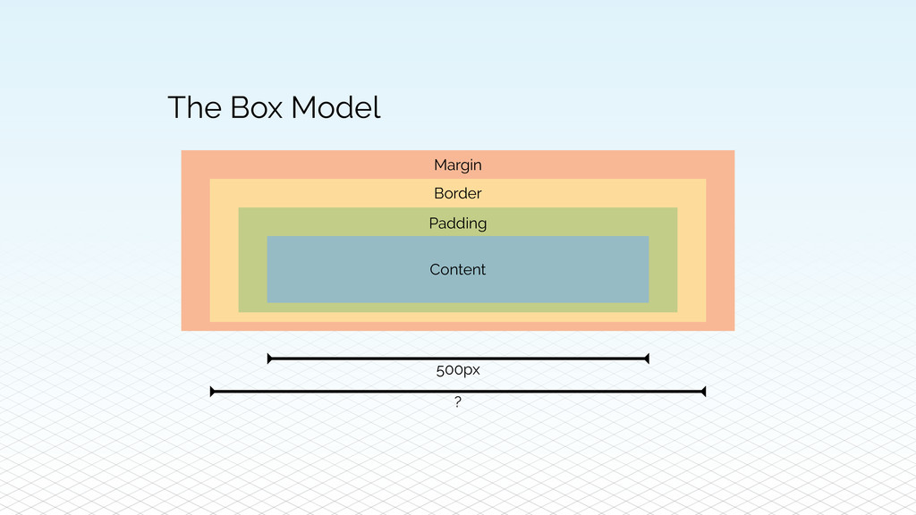 The Box Model Content Padding Border Margin 500...