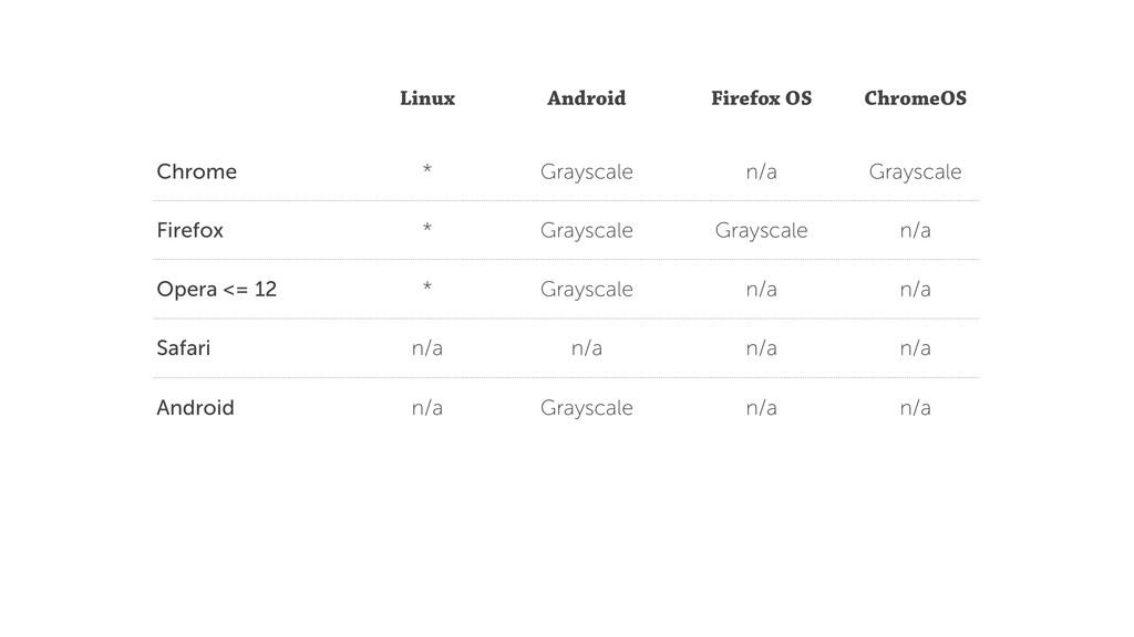 Linux Android Firefox OS ChromeOS Chrome * Gray...