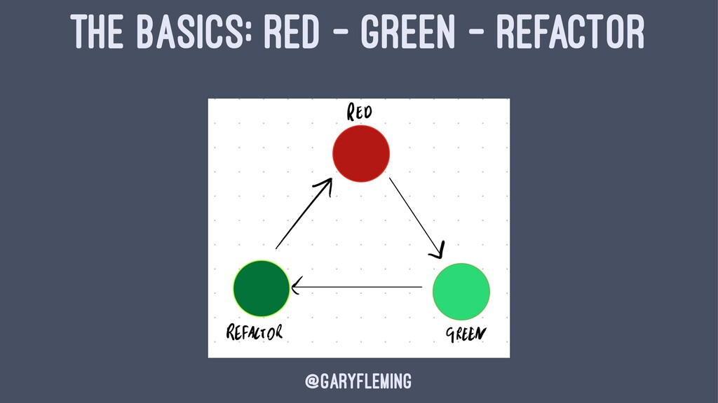 THE BASICS: RED - GREEN - REFACTOR @garyfleming