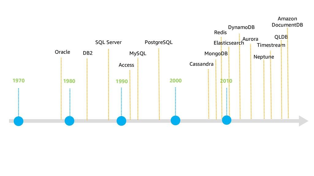 1970 1980 1990 2000 Oracle DB2 SQL Server MySQL...