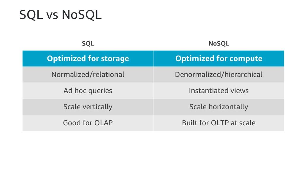 SQL vs NoSQL Optimized for storage Optimized fo...