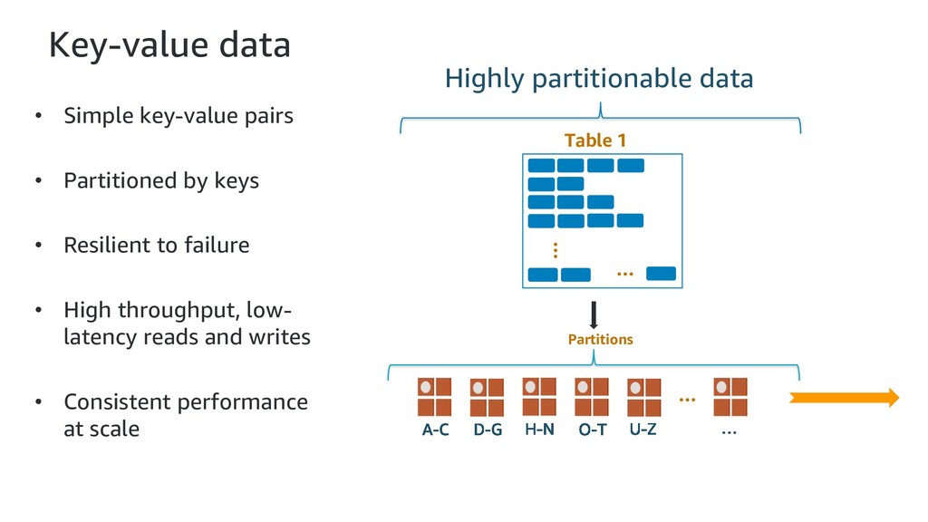 Key-value data • Simple key-value pairs • Parti...