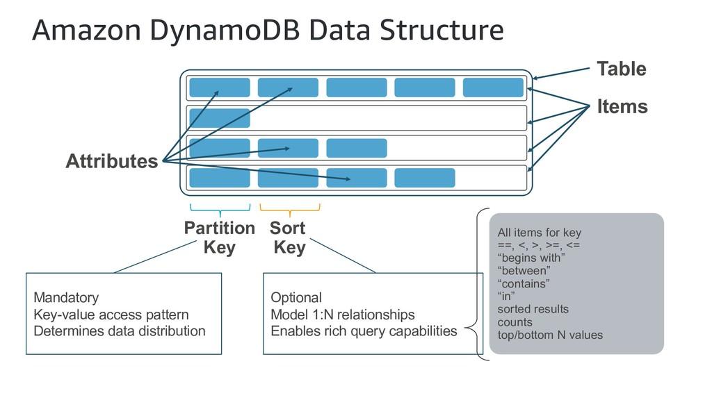 Amazon DynamoDB Data Structure Table Items Attr...