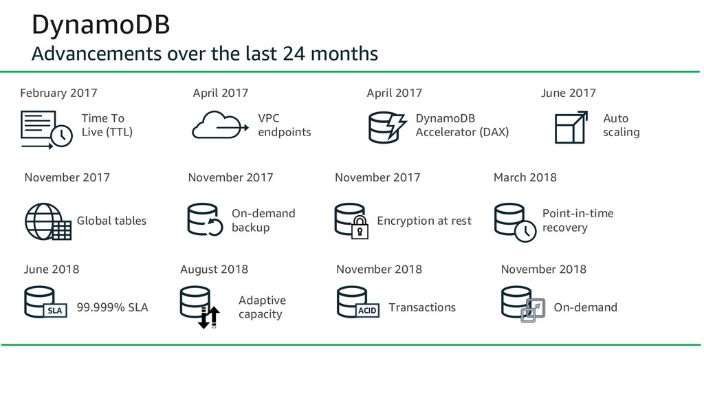 DynamoDB Advancements over the last 24 months V...