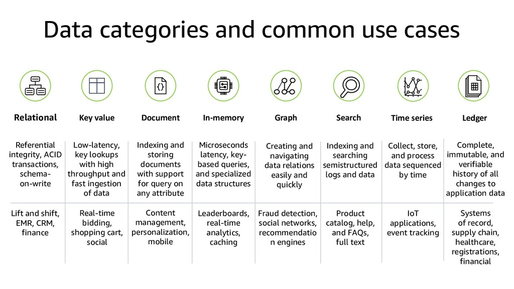 Data categories and common use cases Relational...
