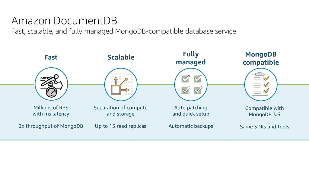 Amazon DocumentDB Fast, scalable, and fully man...