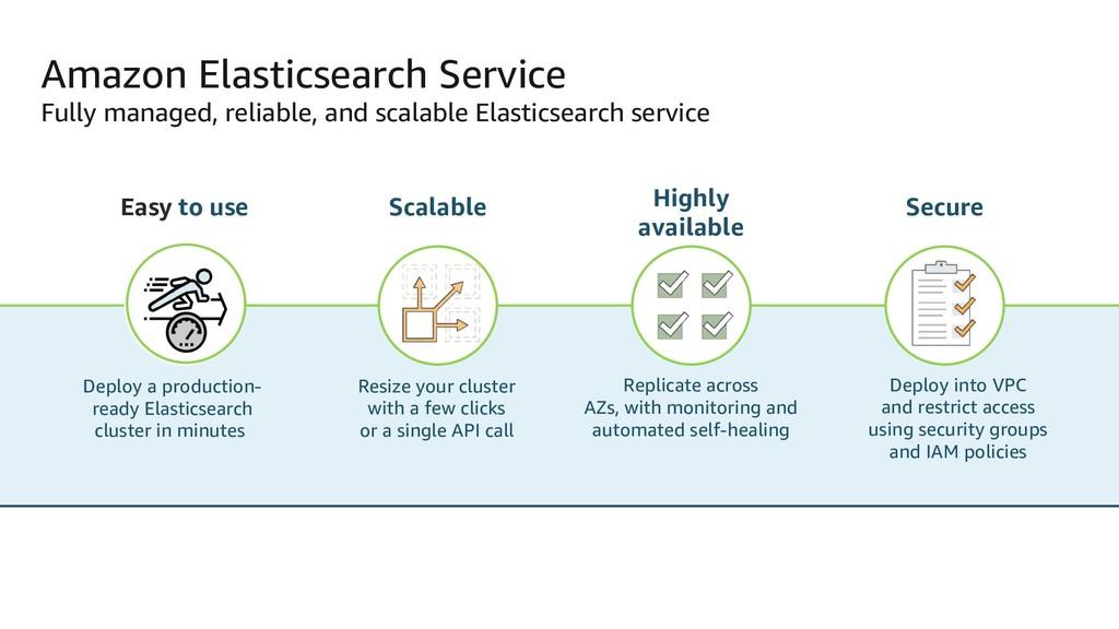Amazon Elasticsearch Service Fully managed, rel...
