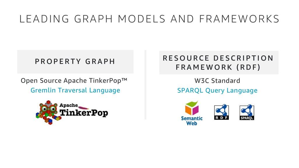 Open Source Apache TinkerPop™ Gremlin Traversal...