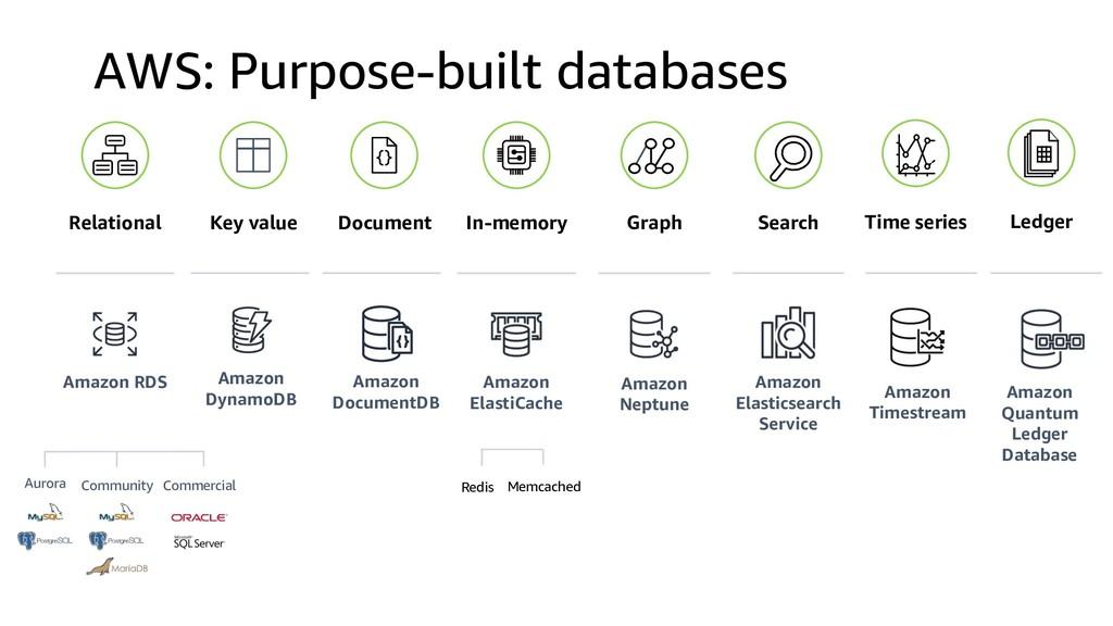 AWS: Purpose-built databases Relational Key val...
