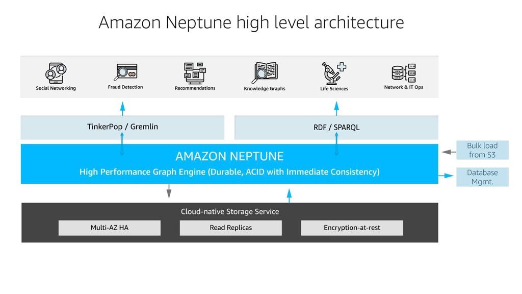 Amazon Neptune high level architecture Bulk loa...