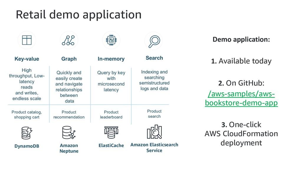 Retail demo application Demo application: 1. Av...