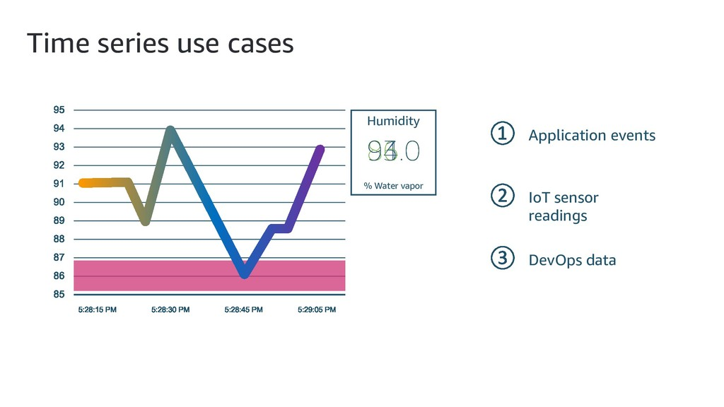 Time series use cases Application events IoT se...