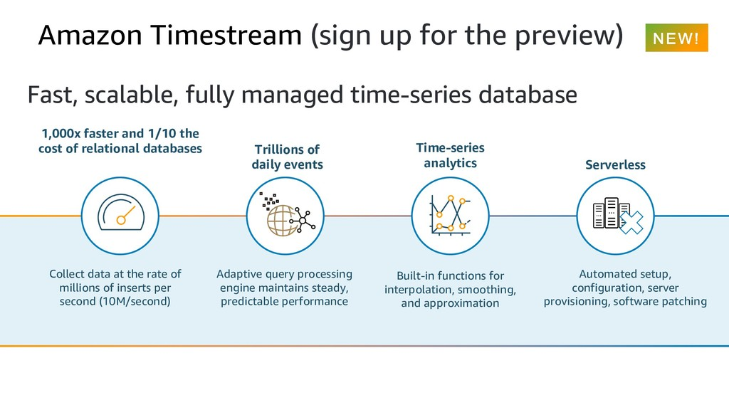 Amazon Timestream (sign up for the preview) Fas...