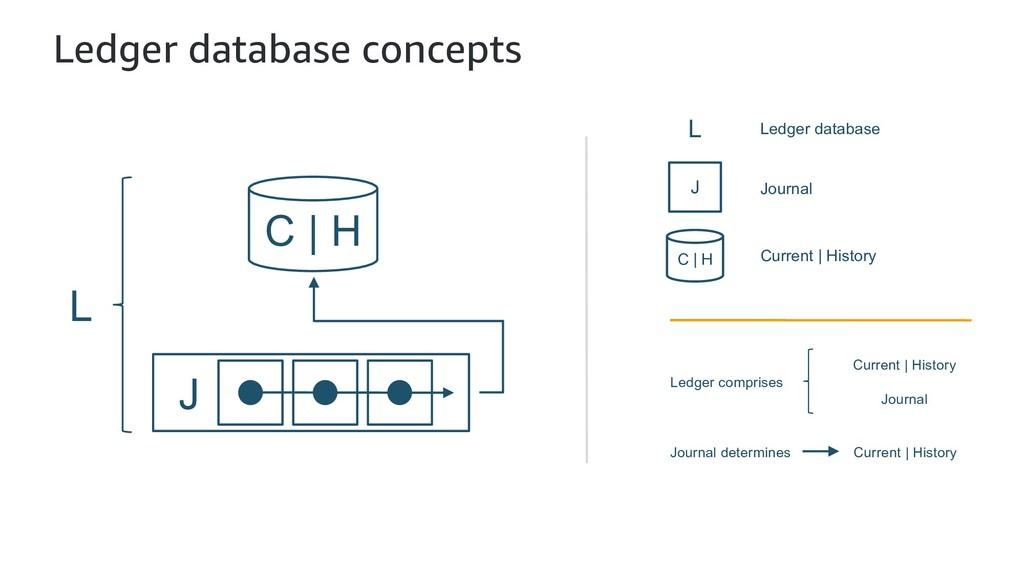 Ledger database concepts C | H J Journal C | H ...