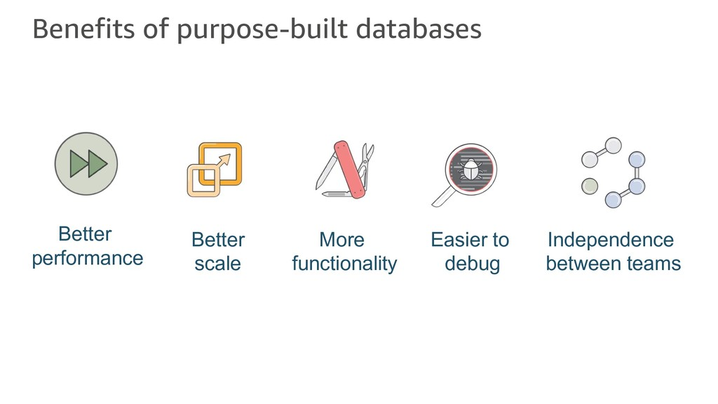 Benefits of purpose-built databases Better perf...