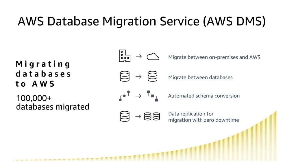 AWS Database Migration Service (AWS DMS) M i g ...