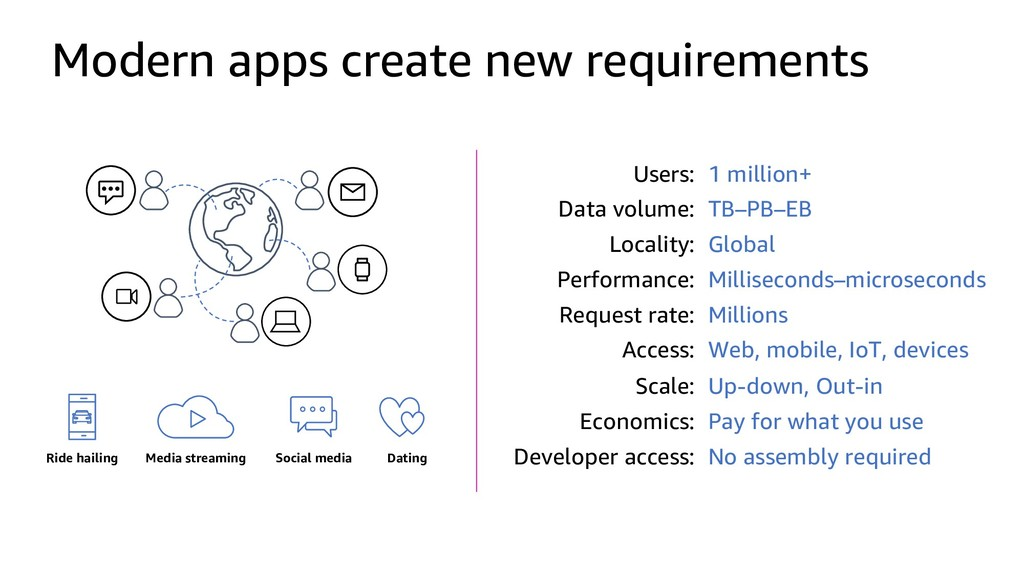 Modern apps create new requirements Users: 1 mi...