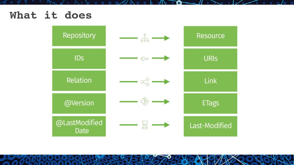 14 Repository Resource Relation Link IDs URIs @...