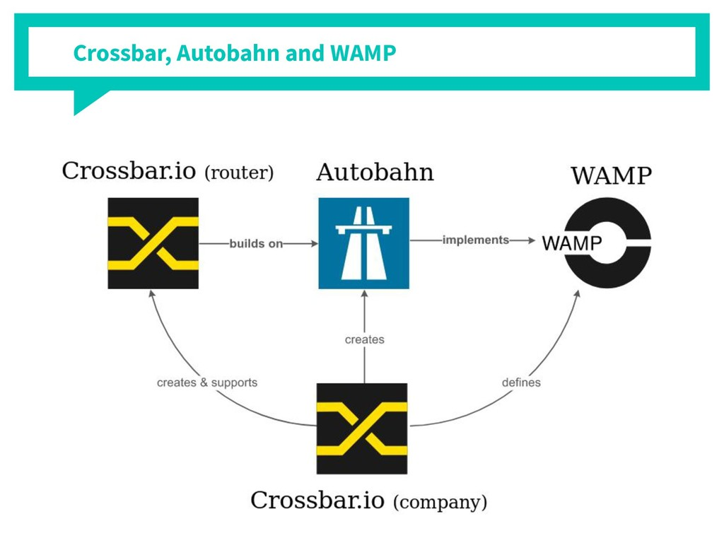 Crossbar, Autobahn and WAMP