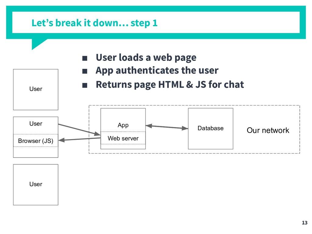 Let's break it down… step 1 User App Database U...