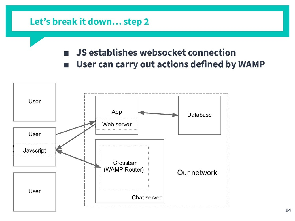 Let's break it down… step 2 ■ JS establishes we...