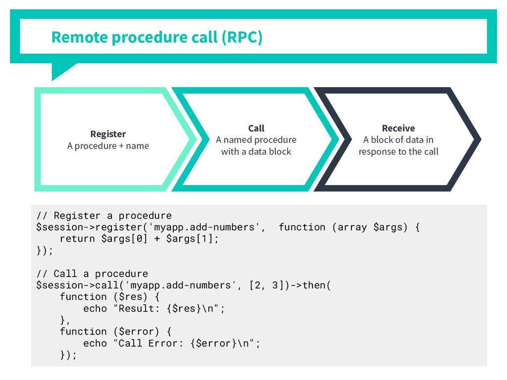 Register A procedure + name Call A named proced...
