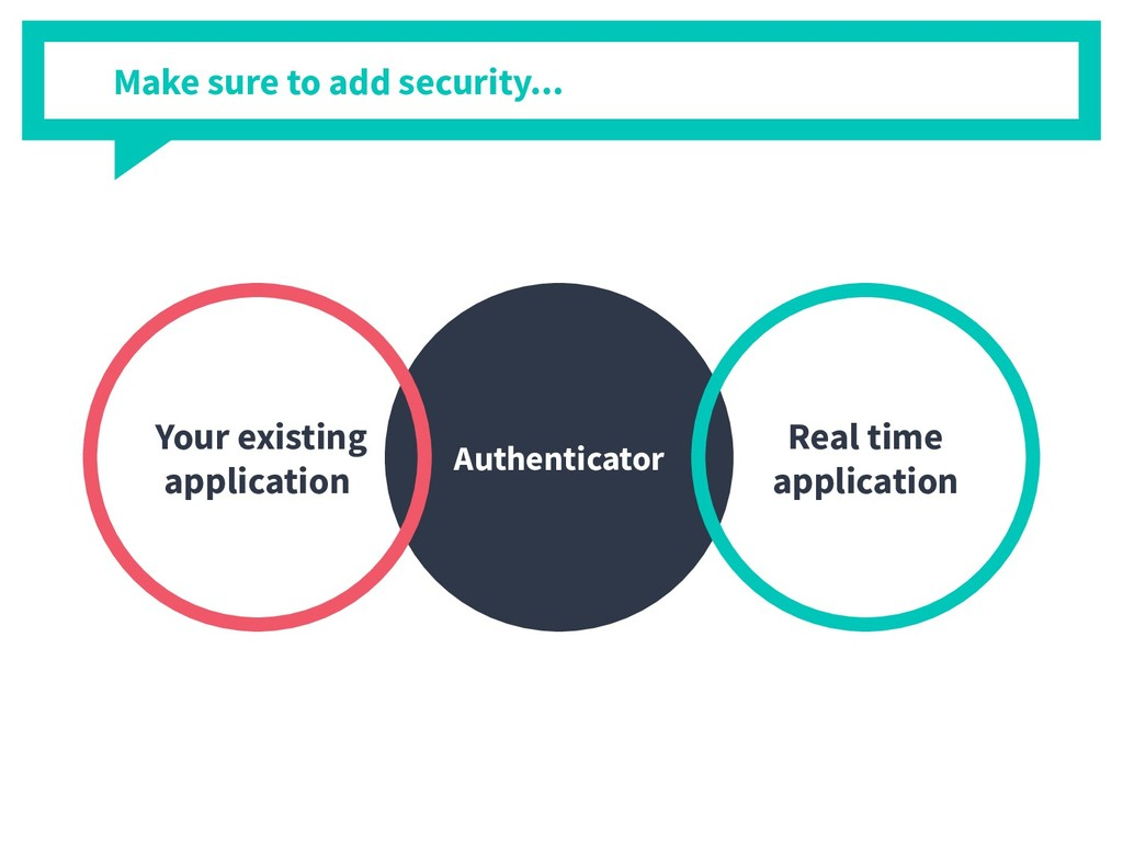 Authenticator Your existing application Real ti...