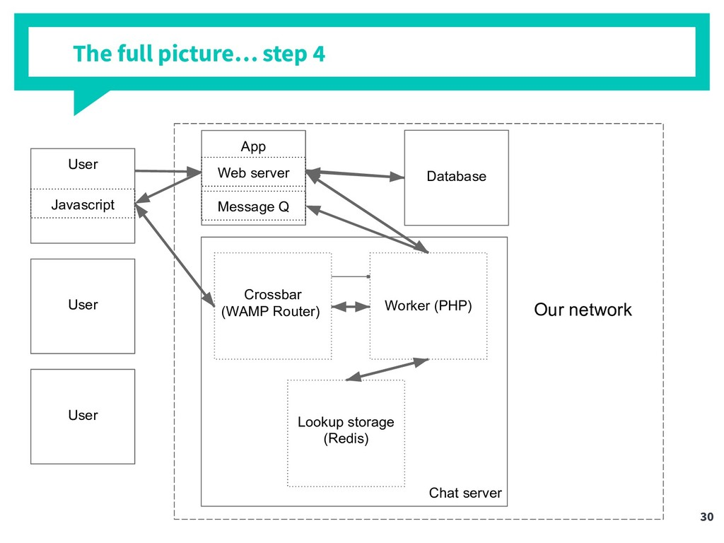 The full picture… step 4 User Crossbar (WAMP Ro...