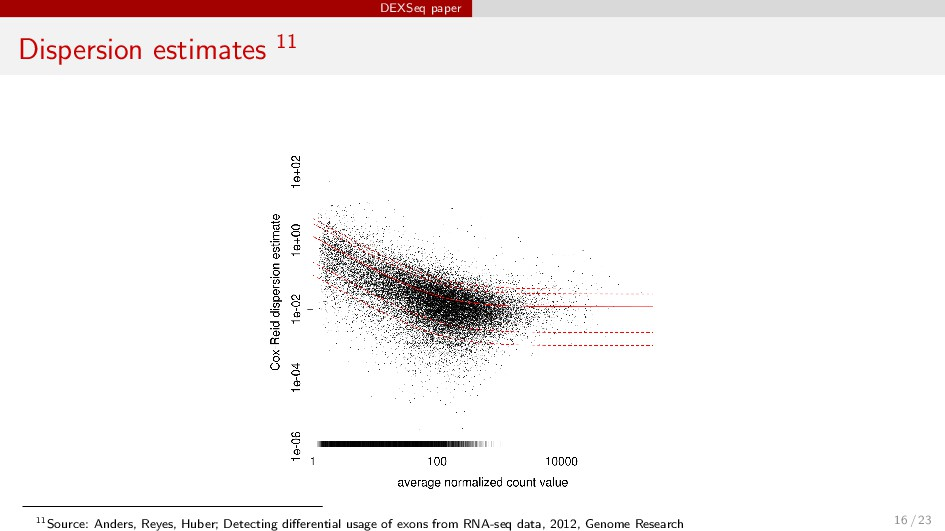 DEXSeq paper Dispersion estimates 11 11Source: ...