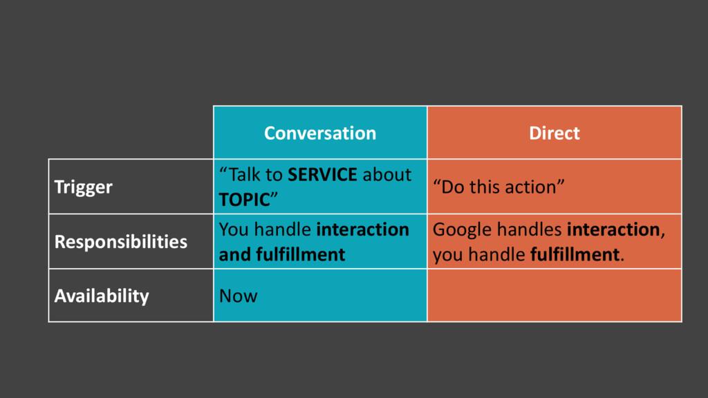 "Conversation Direct Trigger ""Talk to SERVICE ab..."