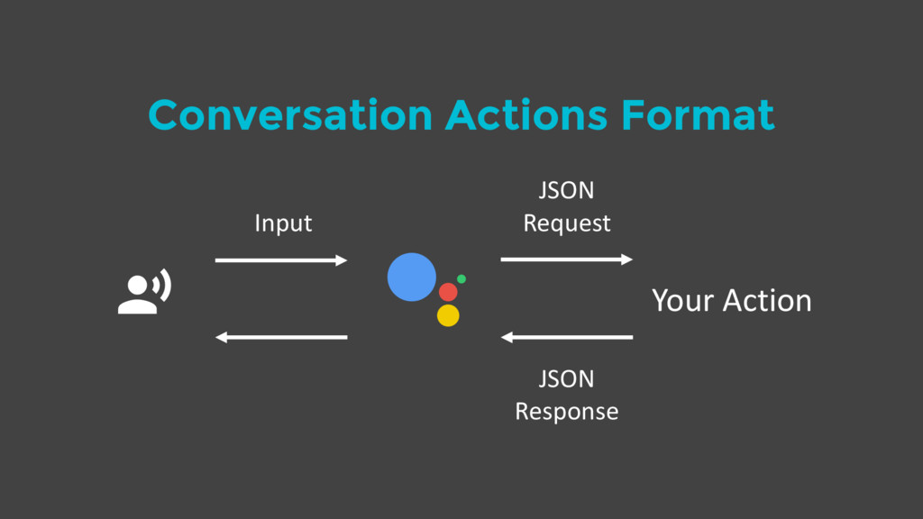 Conversation Actions Format $ Your Action Input...