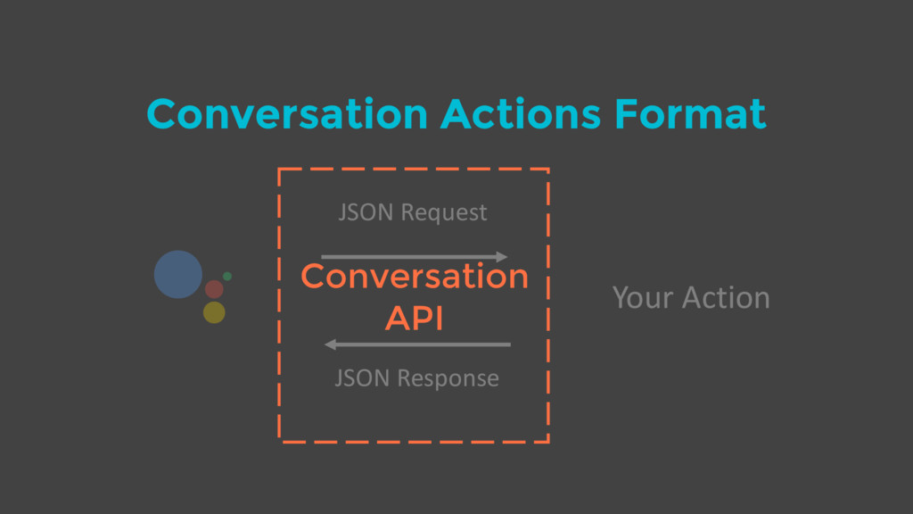 Conversation Actions Format Your Action JSON Re...