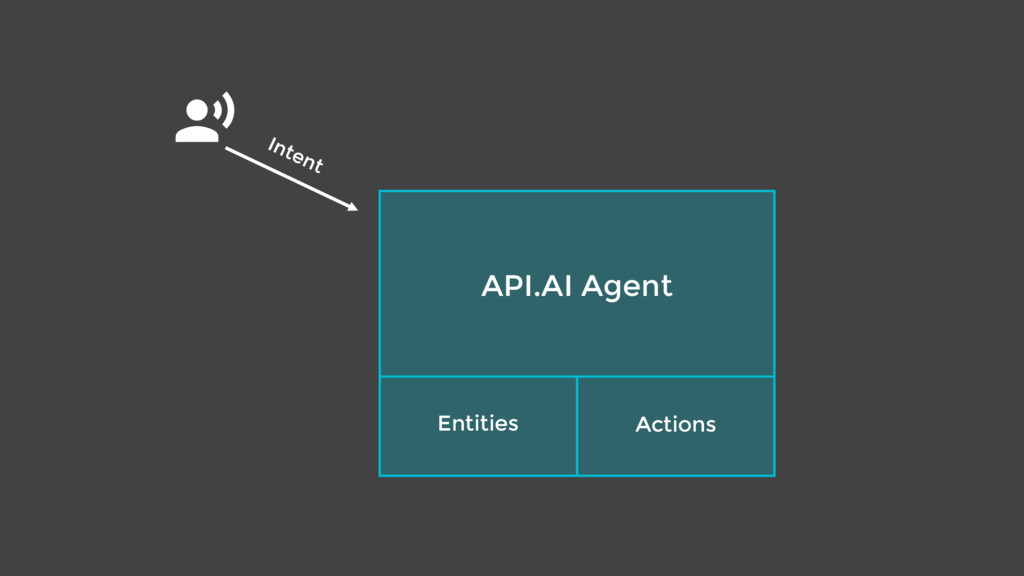 $ API.AI Agent Entities Actions