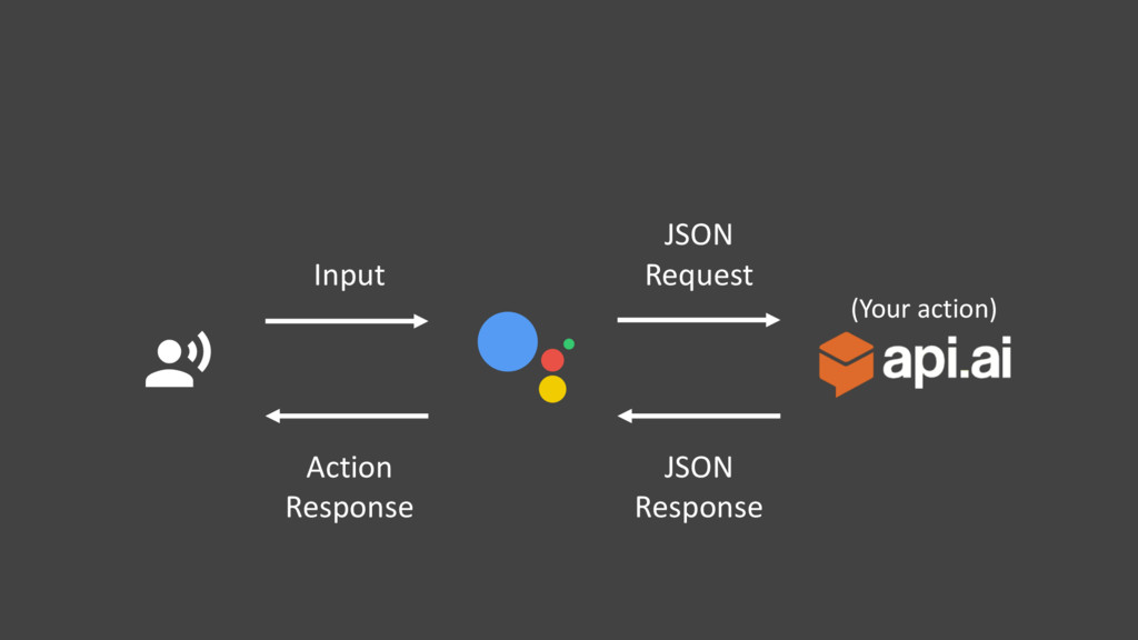 $ (Your action) Input Action Response JSON Requ...