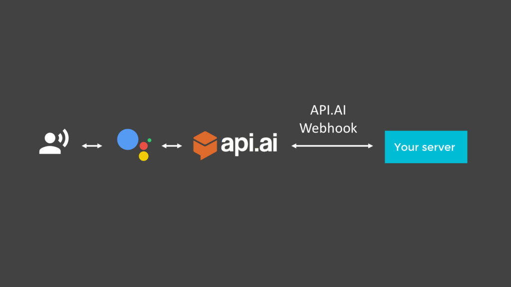 $ Your server API.AI Webhook