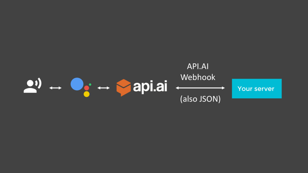 $ Your server API.AI Webhook (also JSON)