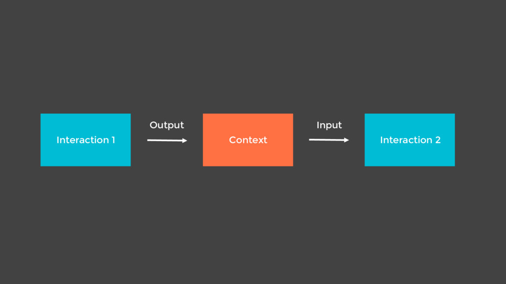 Interaction 1 Interaction 2 Context Output Input