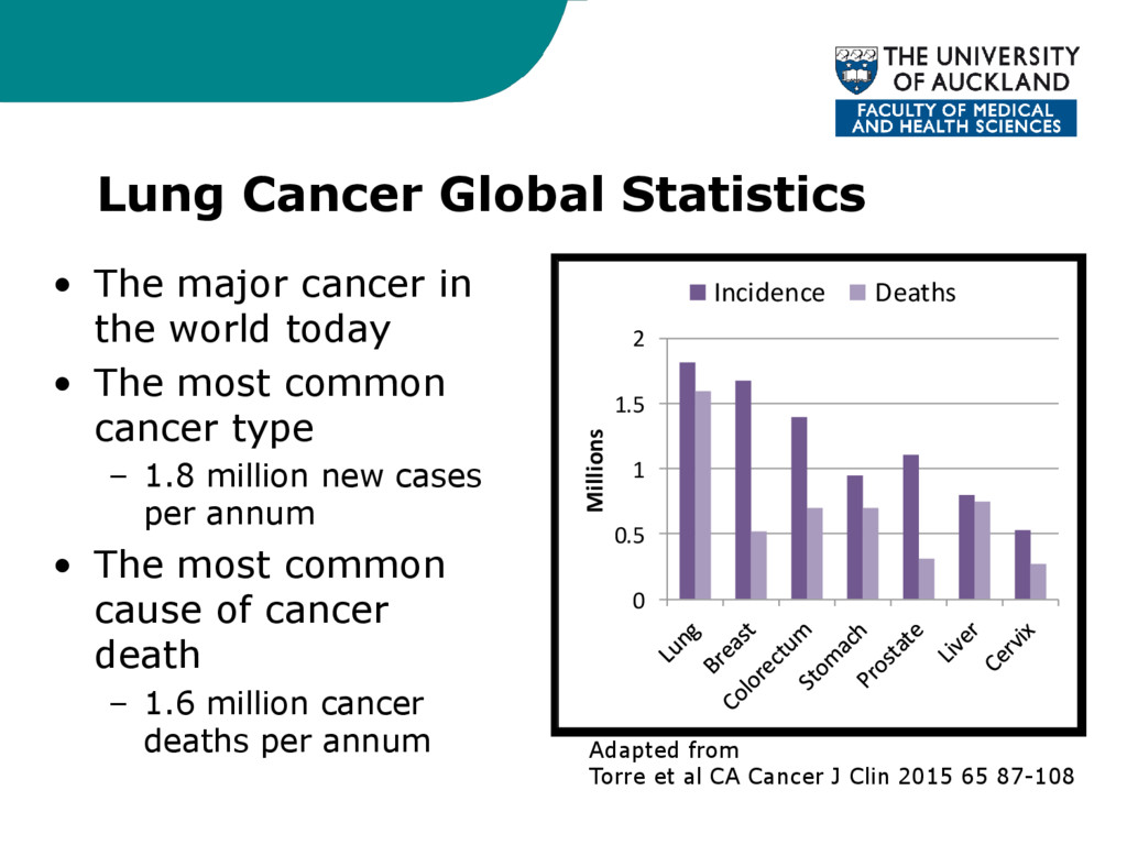 Lung Cancer Global Statistics • The major cance...