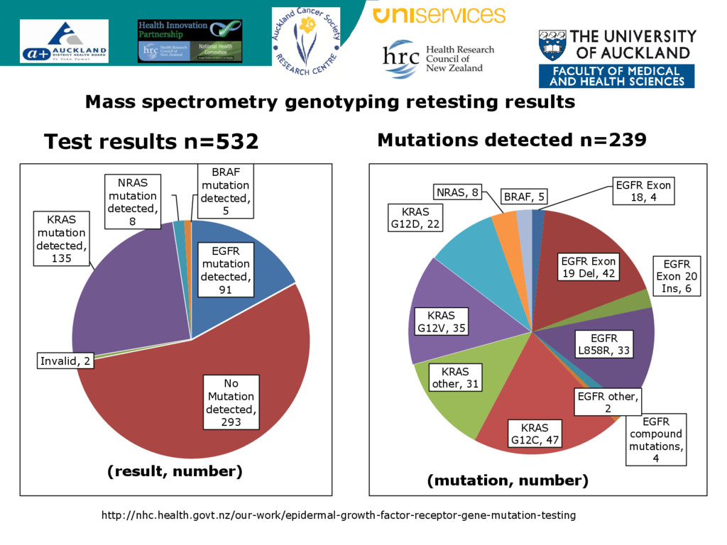 Mass spectrometry genotyping retesting results ...