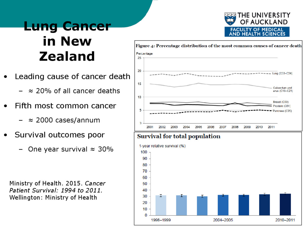 Lung Cancer in New Zealand • Leading cause of c...