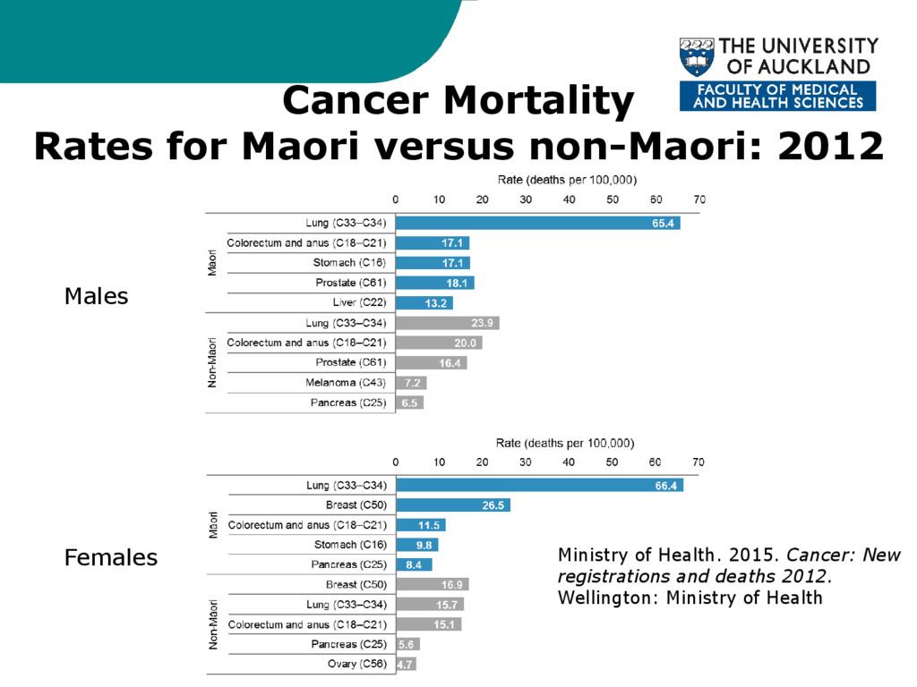 Cancer Mortality Rates for Maori versus non-Mao...