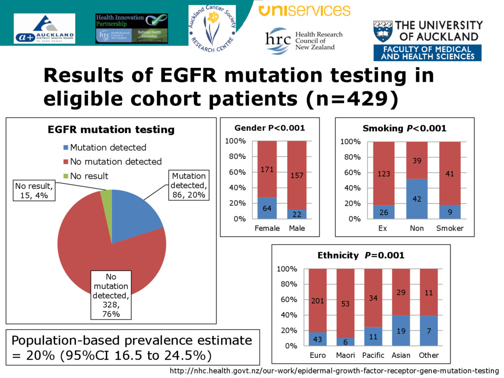 Results of EGFR mutation testing in eligible co...