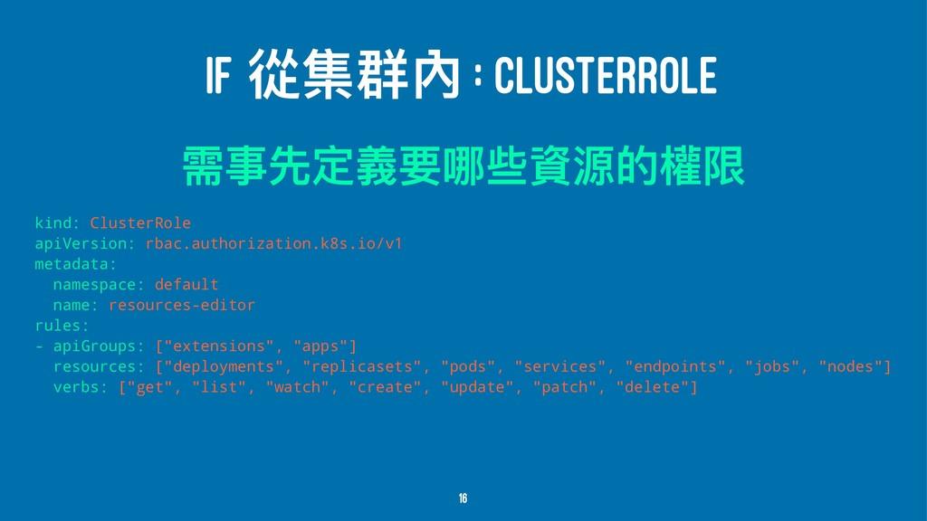 IF ℂ褸ᗭ獉 : CLUSTERROLE 襑Ԫضਧ嬝ᥝߺ犚虻რጱ稗褖 kind: Clust...