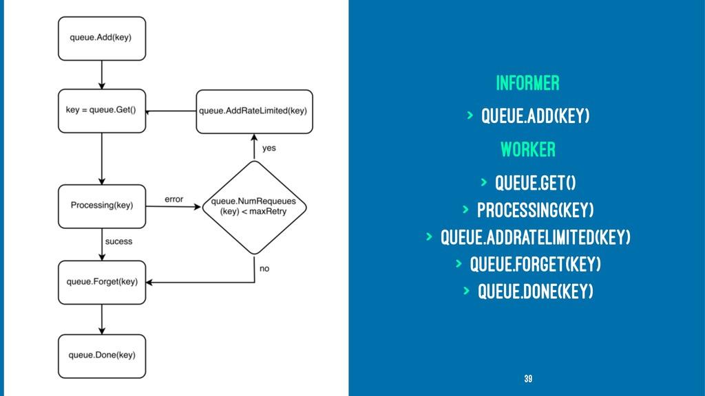 Informer > queue.Add(key) Worker > queue.Get() ...