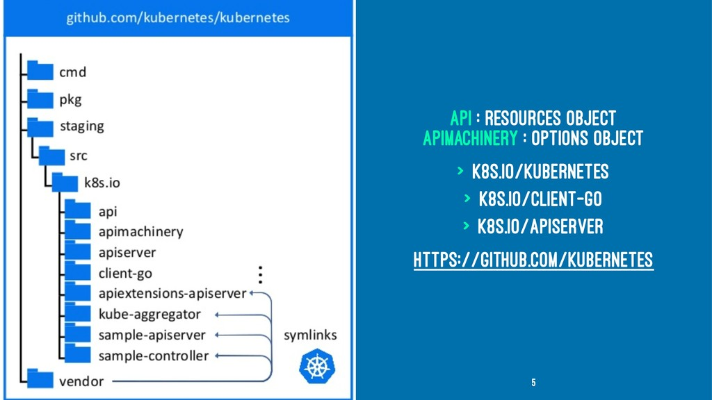 api : Resources Object apimachinery : Options O...