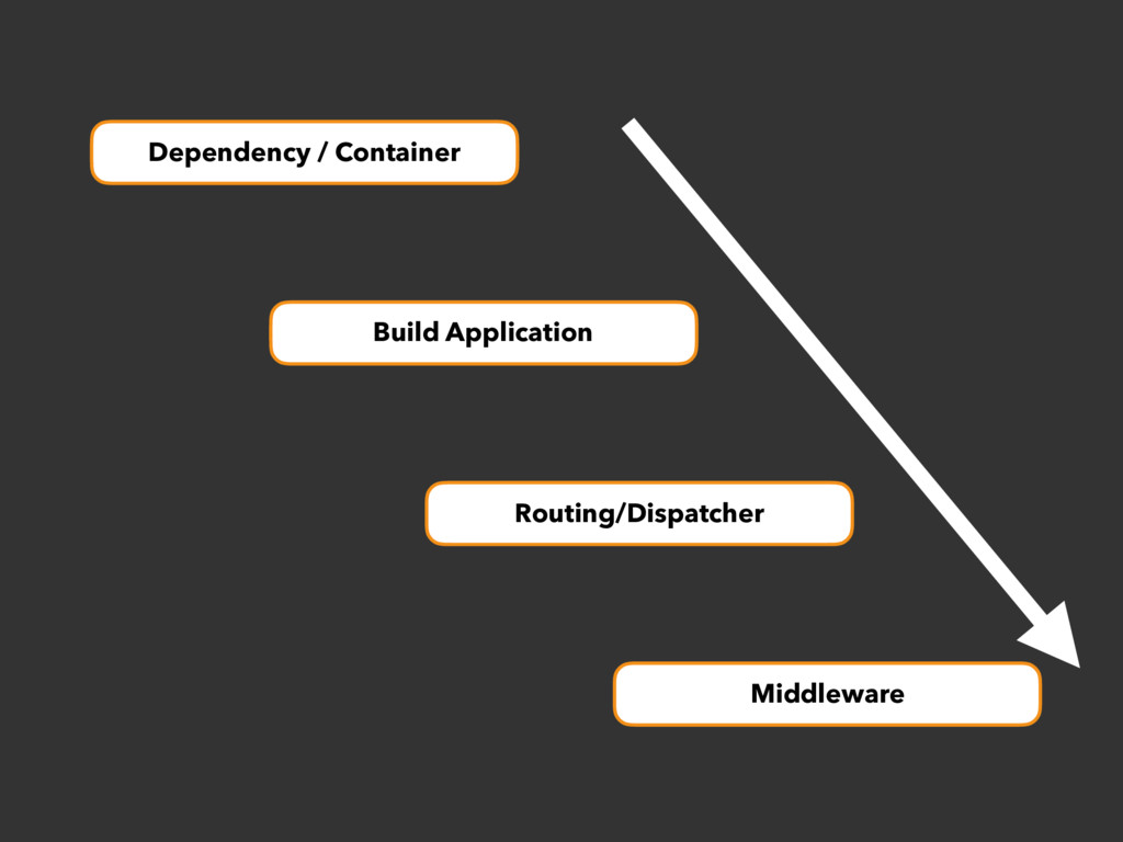 Dependency / Container Build Application Routin...