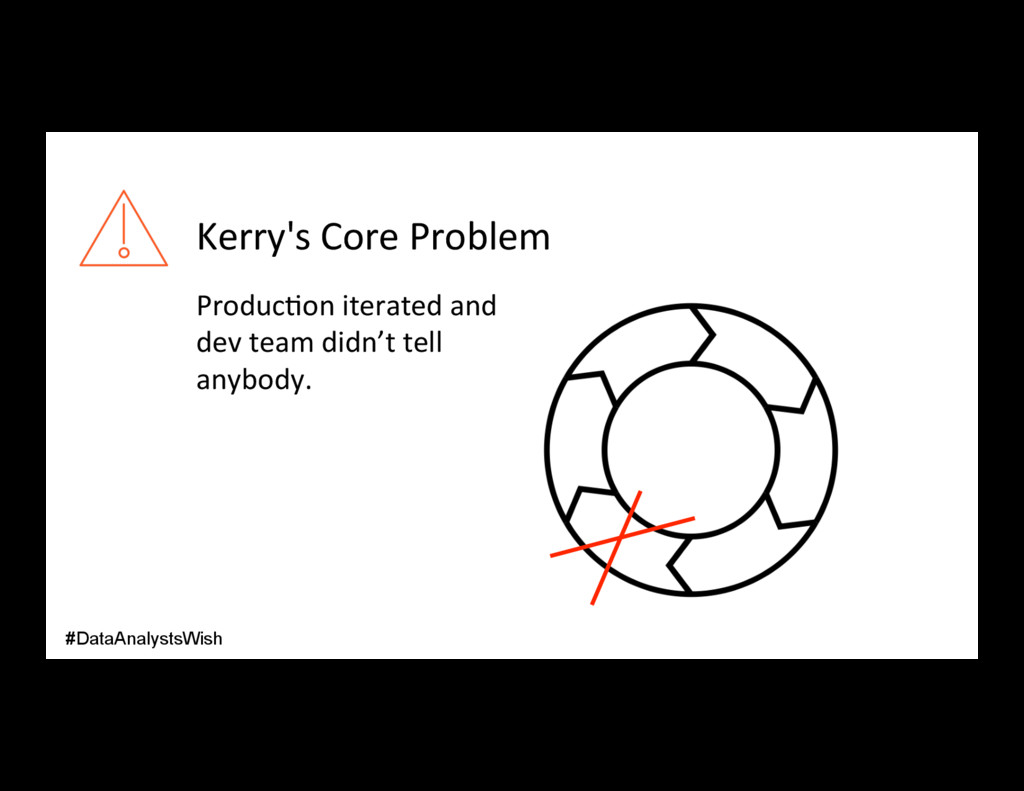Kerry's Core Problem Produc/on iterated and dev...