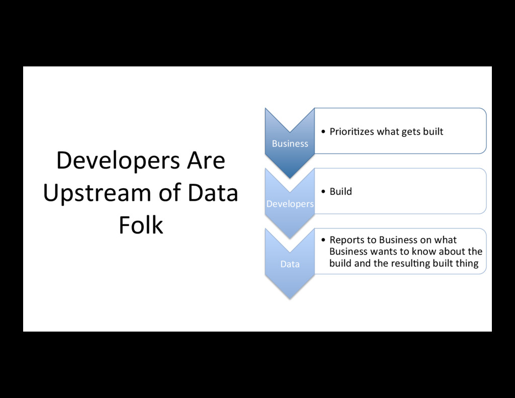 Developers Are Upstream of Data Folk Business •...